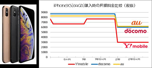 iPhoneXR購入比較