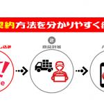 ワイモバイルの新規契約方法